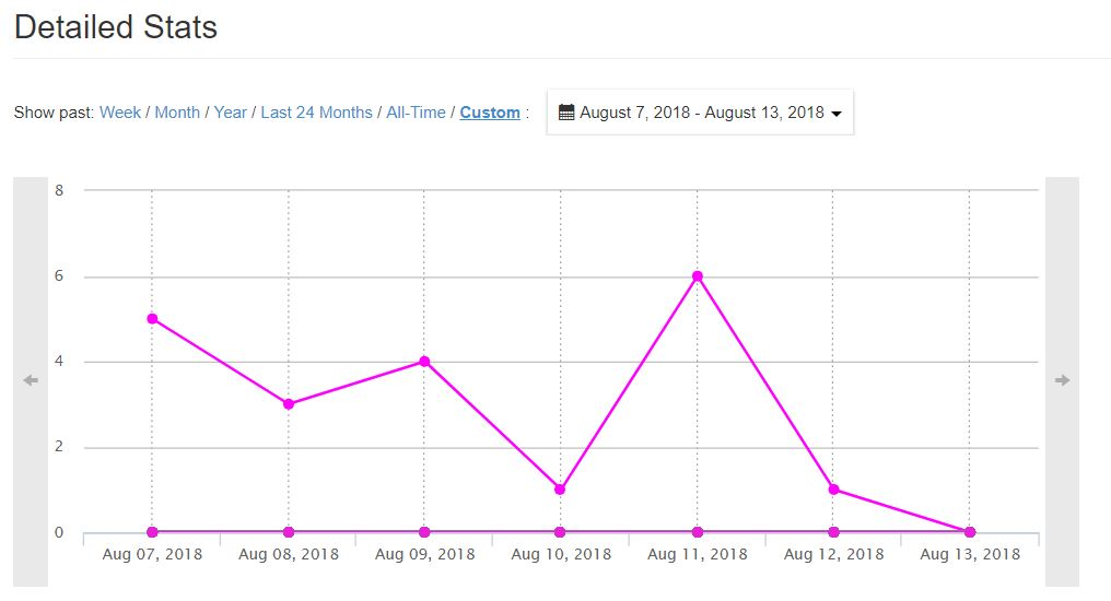 How Good Is The Affiliate Program Of Wealthy Affiliate Detailed Stats